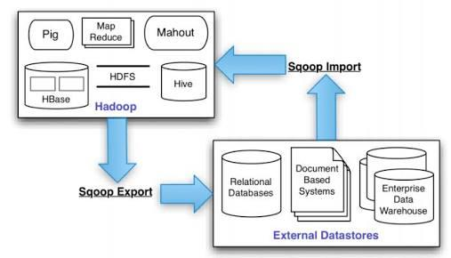 What Do You Know About Big Data Sqoop Test?