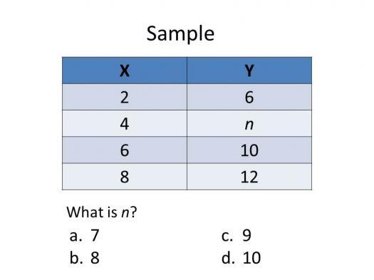 Sample Iaat (Iowa Algebra Achievement Test) Test 2: Relationships Between Numbers