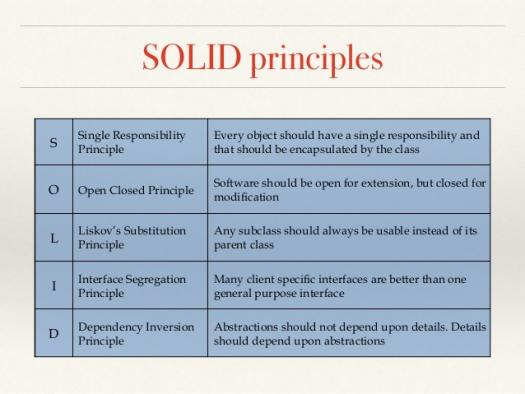 How Well Do You Know Solid Principles? - ProProfs Quiz