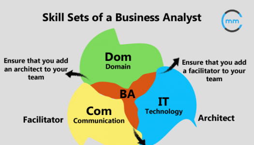 How Well Do You Know Business Analyst Excel Test?