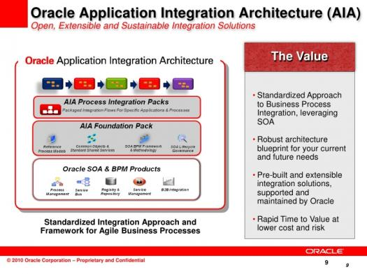 What Do You Know About Oracle Application Integration Architecture?