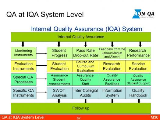 What Do You Know About Quality Assurance Intermediate?