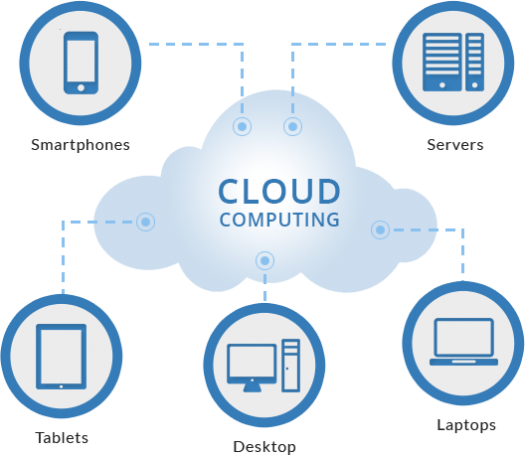 What Do You Know About Cloud Computing? - ProProfs Quiz