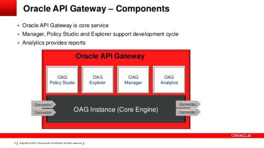 What Do You Know About Oracle API Gateway?