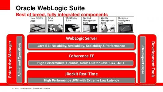 What Do You Know About Oracle Weblogic Server?