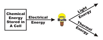 Energy Transfers And Transformations Mrc