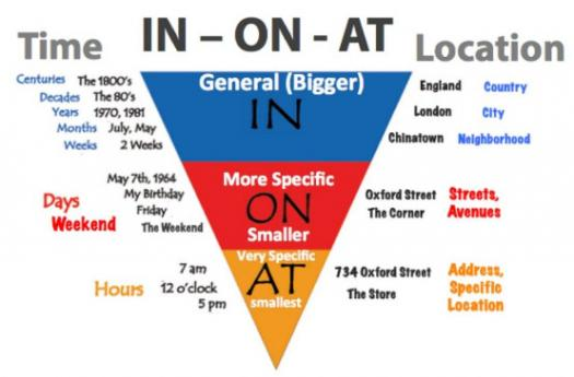 Prepositions In On At (1a2 Level)