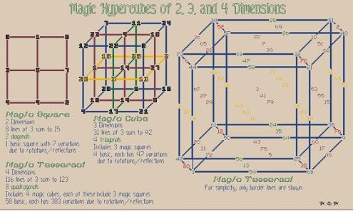 What Do You Know About Magic Hypercubes?
