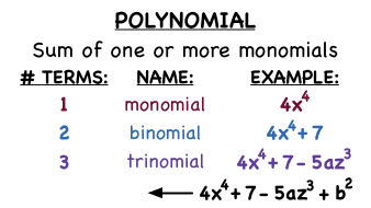 What Do You Know About Absolutely Irreducible Polynomials?