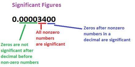 What Do You Know About Significant Figures?