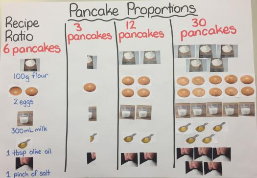 What Do You Know About Ratio And Proportion