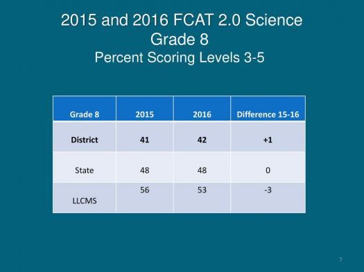 FCAT Grade 8 Science Assessment Practice Questions