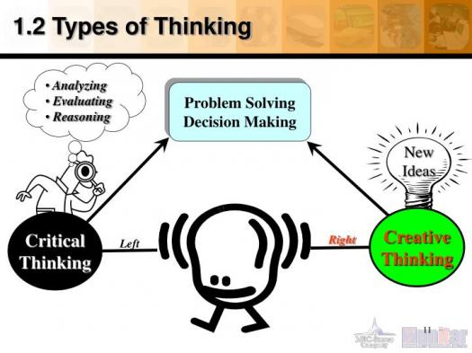 Quiz On Types Of Thinking Test: Concrete, Analytical, Abstract, Logical And Others