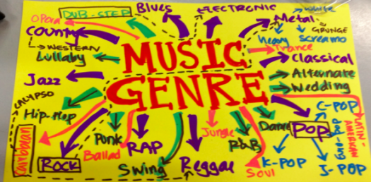 How Familiar Are You With Music Genres? Quiz