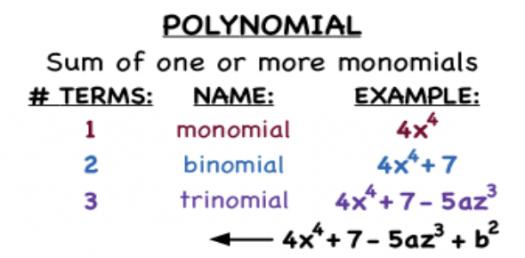 Factoring Polynomial Trivia Quiz