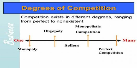 Degrees Of Competition Quiz