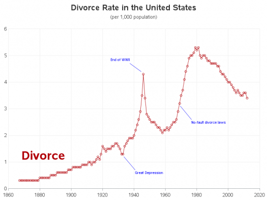 What Do You Know About Divorce In The United States?
