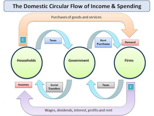 What Do You Know About Circular Flow Of Income?
