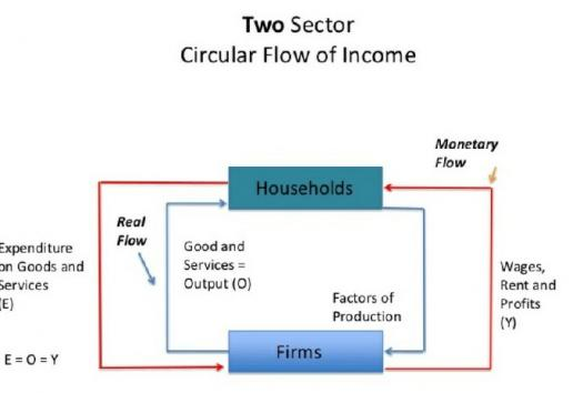 The History Of Circular Flow Of Income!