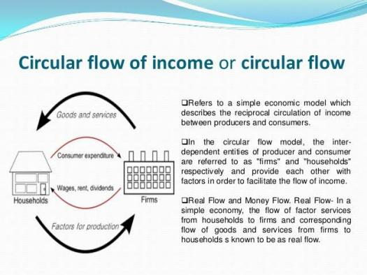 Types Of Circular Flow Of Income! Trivia Quiz