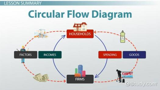 Circular Flow Diagram! Trivia Questions Quiz