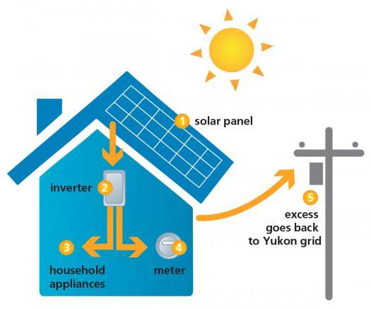 Solar Energy Quiz