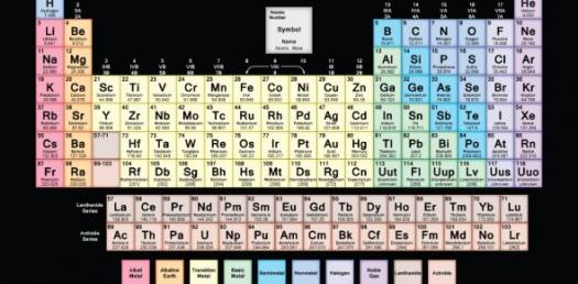 It S All About Periodic Table Quiz Proprofs Quiz