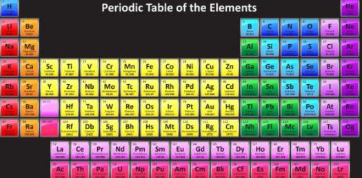 Unit 2 Section 5 Periodic Trends Proprofs Quiz