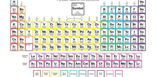 Its Time To Learn About Periodic Table Quiz Proprofs Quiz