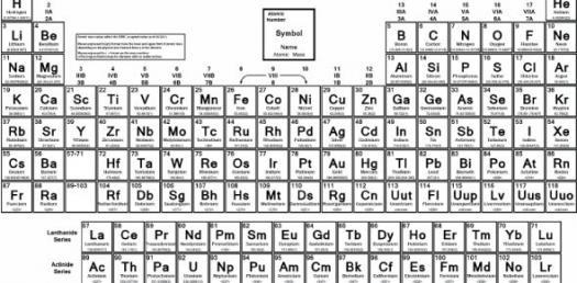 Periodic Trends And Bonding Proprofs Quiz