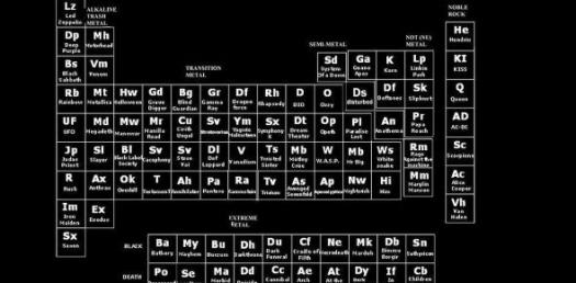 Periodic Table Ions ProProfs Quiz