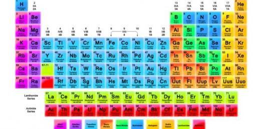 The Ultimate Periodic Table Trivia
