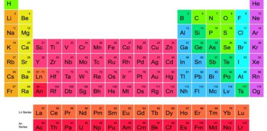 Properties Of Atoms And The Periodic Table Unit 4 - Review