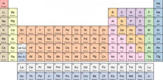 The Ultimate Periodic Table Quiz Proprofs Quiz
