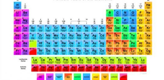 The Periodic Table Unit 4 - Test