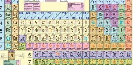 Periodic Table And Compounds