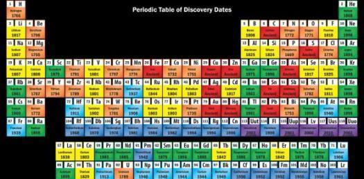 Periodic Table Mutilple Choice Quiz
