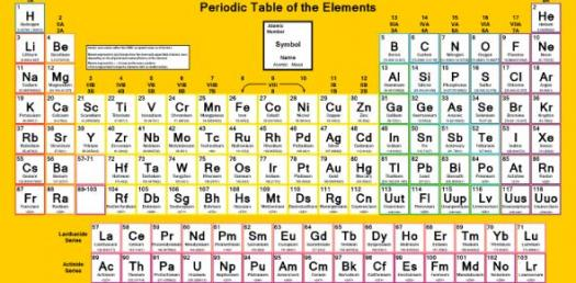 Periodic Table And Basic Chemistry Proprofs Quiz