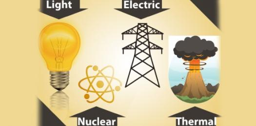 Quiz On Forms Of Energy (Solar, Heat, Sound, And Motion)
