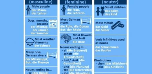 Massive German Gender Quiz