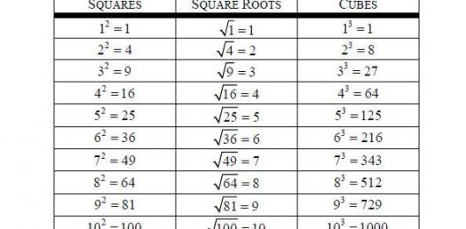 Square And Cube Roots Quiz Questions - ProProfs Quiz