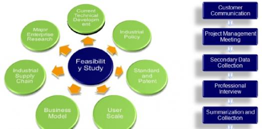 How Much Do You Know About Feasibility Reports?