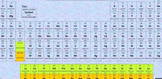 Periodic Table - First 20 Elements