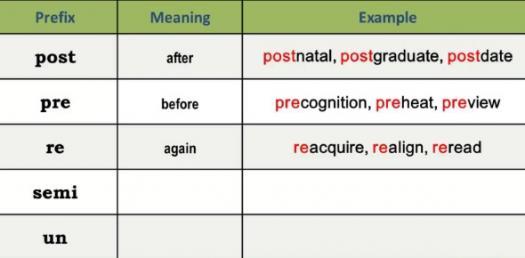 Prefixes Pre- Dis- Un- Re-