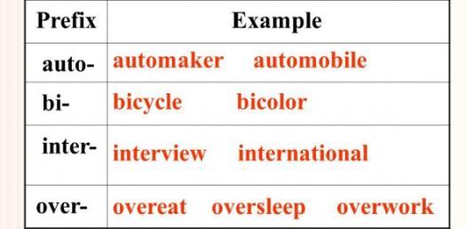 Prefix Pre-test