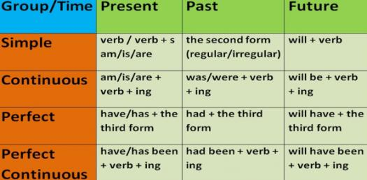 will have had grammar