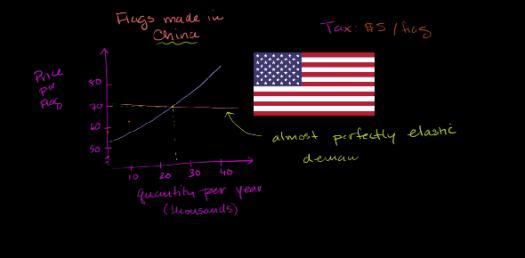 Elasticity And Per-unit Tax