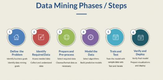 Data Mining Quiz Data Mining Course