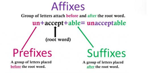 Root Words, Prefixes And Suffixes Quiz 1