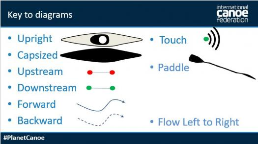 International Canoe Federation Slalom Course diagrams